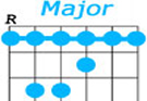 Guitar Barre Chords Chart