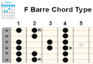 Guitar Barre Scales