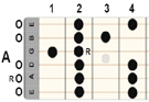 Guitar Basic Scales