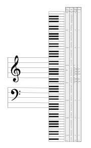 Note names and MIDI note numbers